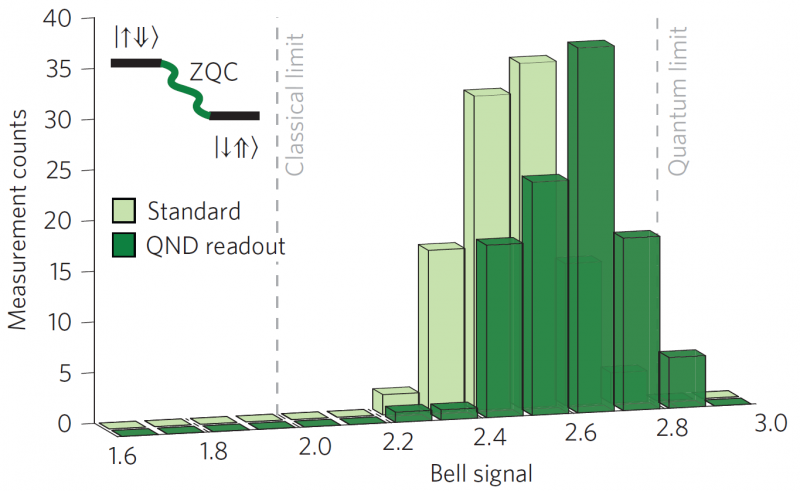 Histograms of Bell signal values obtained for the zero-quantum-coherence state (ZQC), showing a clear violation of Bell's inequality. [Dehollain, Nature Nano 2016]