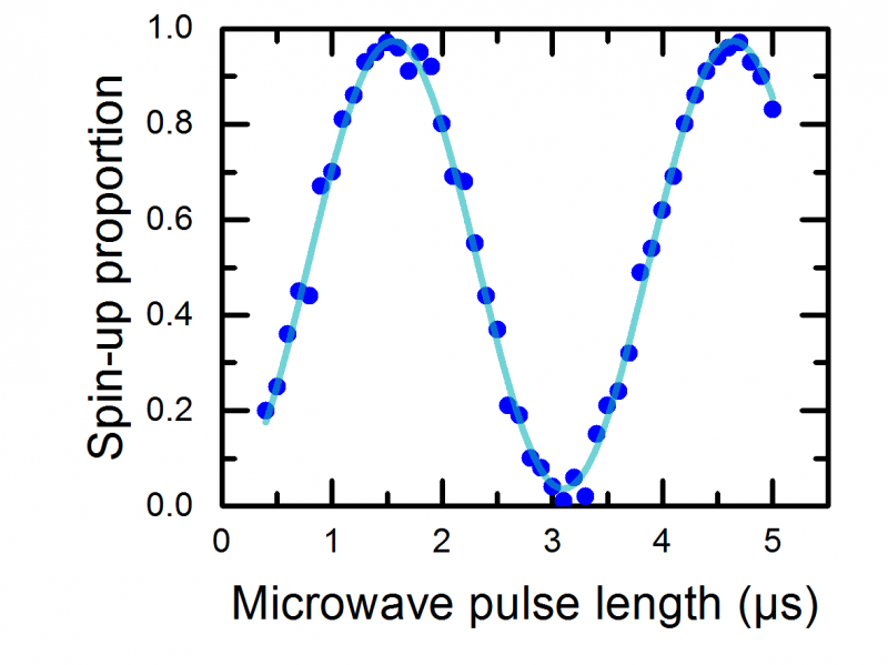 Rabi oscillations of an electron spin qubit. The high contrast is evidence for the good initialization, control and readout fidelities.